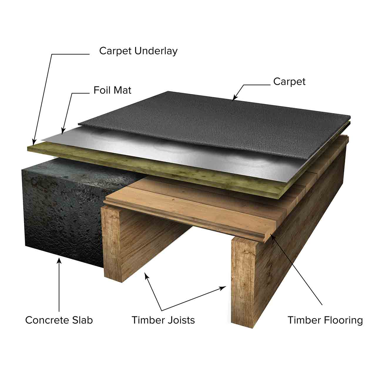 Under Carpet heating diagram
